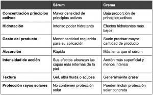 diferencias serum crema